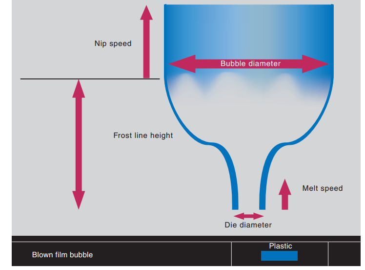 فرایند تولید فیلم با روش دمشی یا بادی film blowing